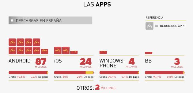 Infografía App Date