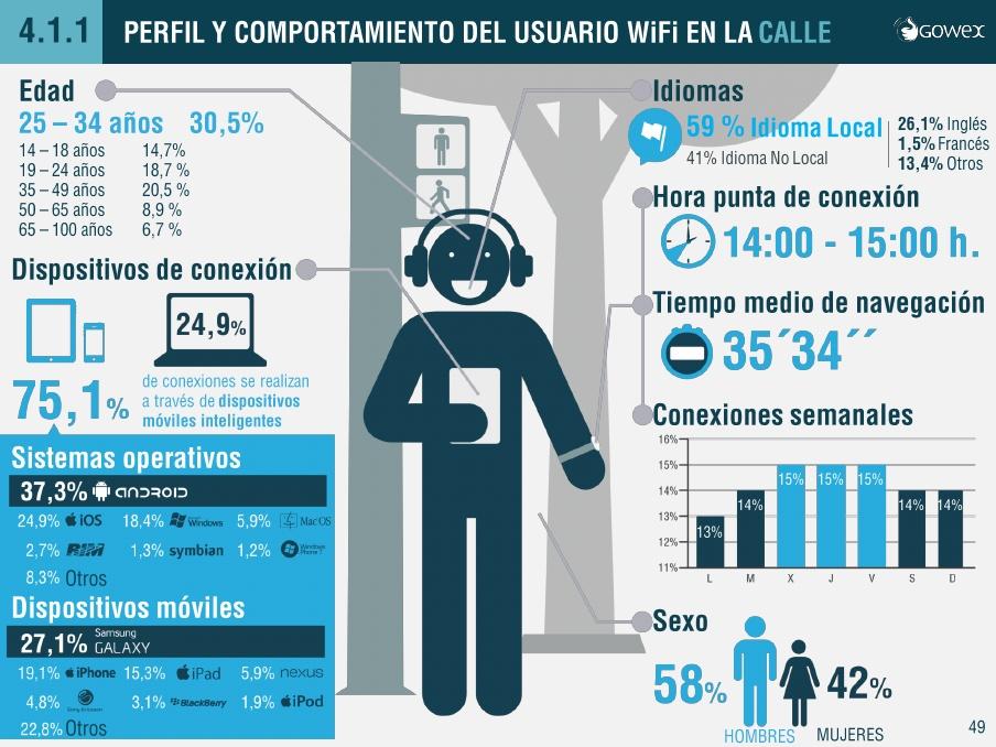 infografia-usuario-wifi-calle