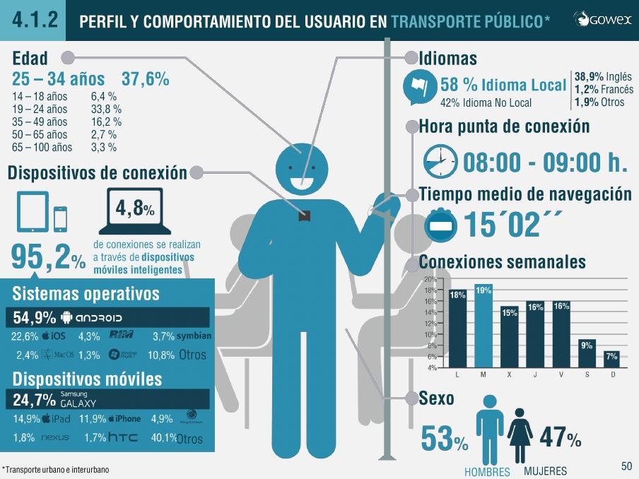 infografia-usuario-wifi-transporte publico